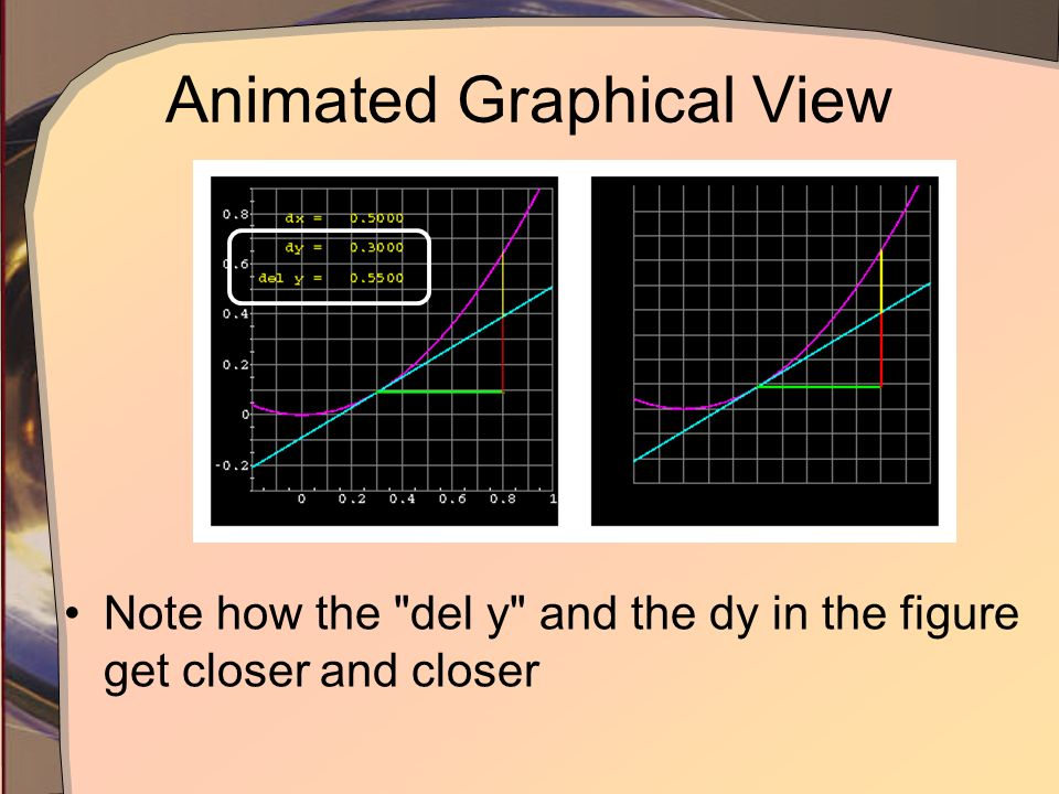 Animated Graphical View