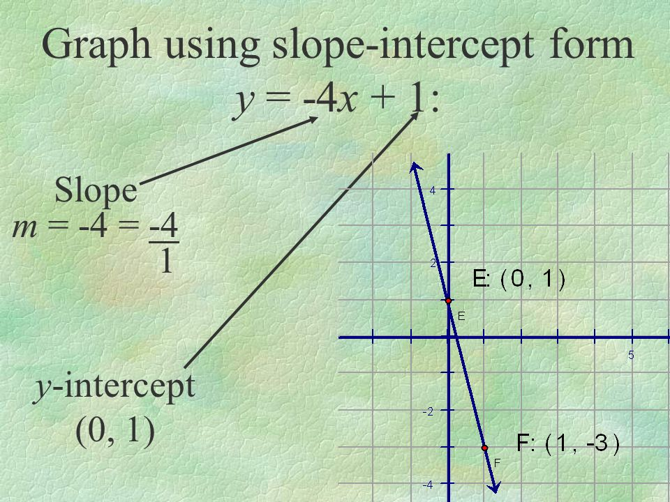 Graph using slope-intercept form y = -4x + 1: