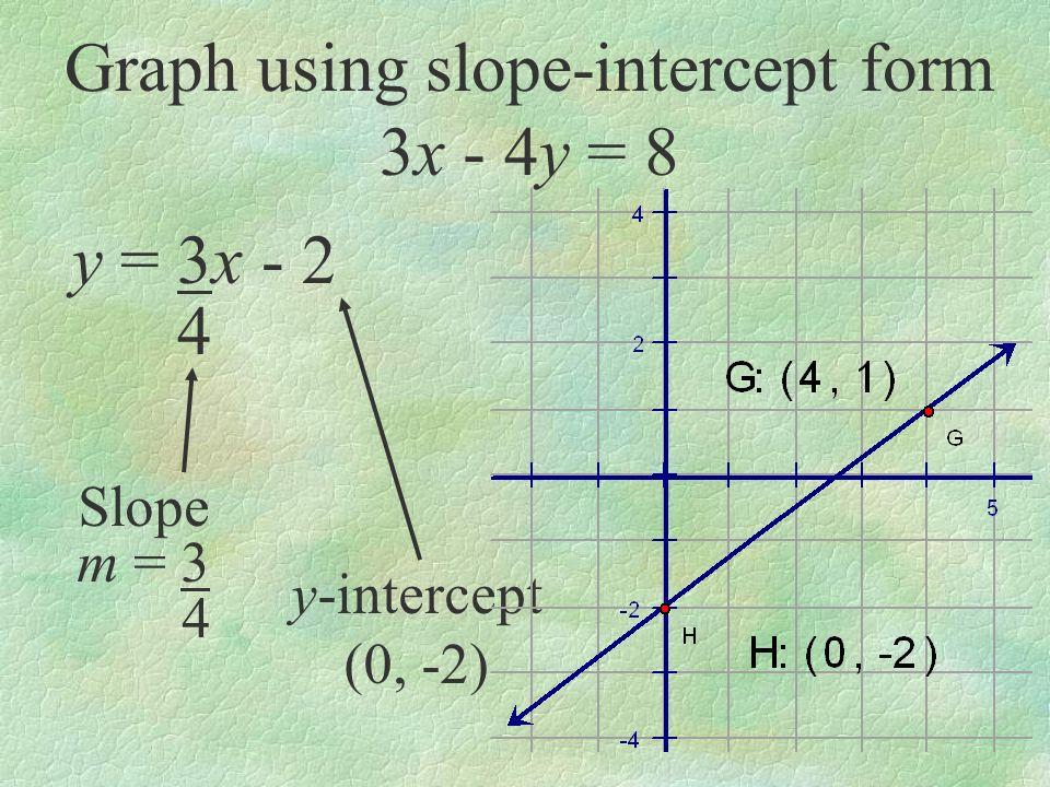 Graph using slope-intercept form