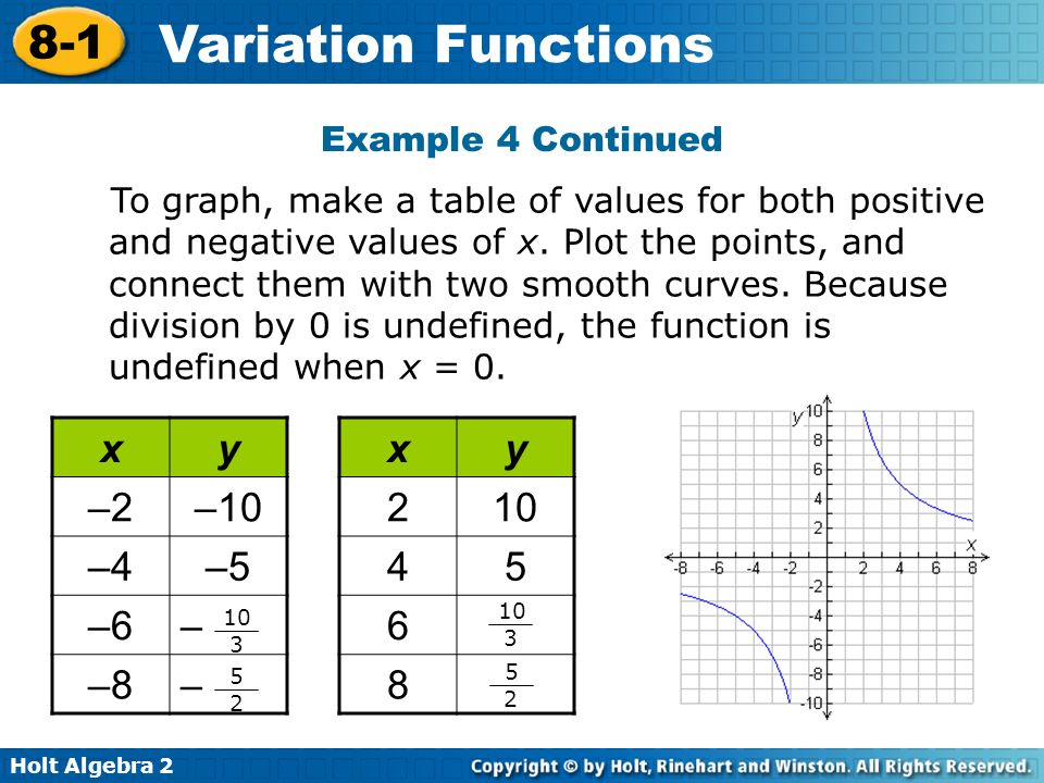 x y –2 –10 –4 –5 –6 – –8 x y 2 10 4 5 6 8 Example 4 Continued