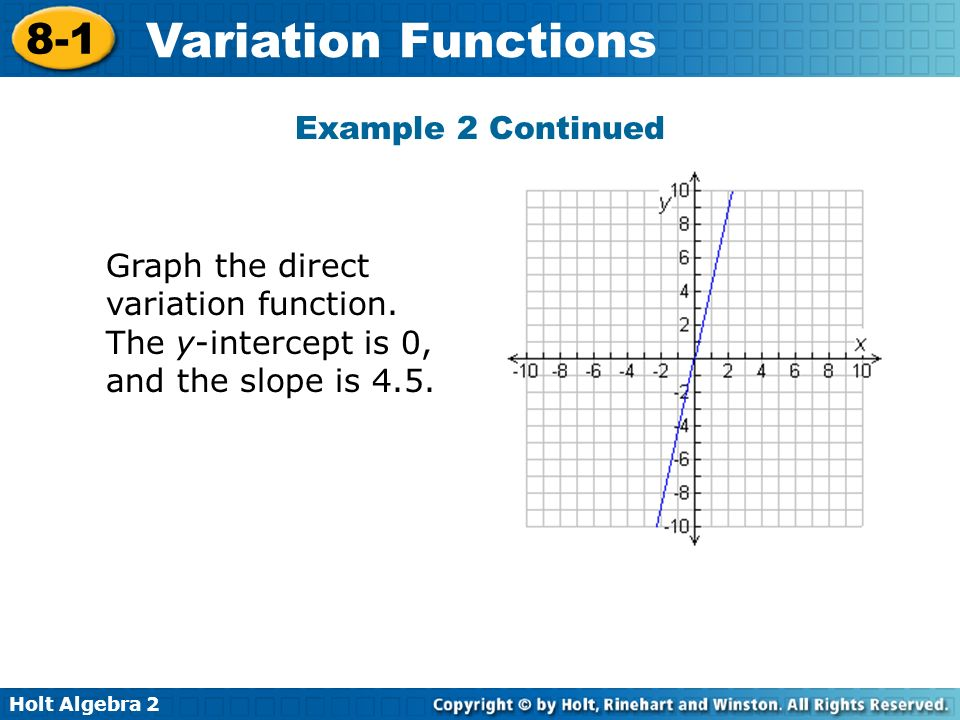 Example 2 Continued Graph the direct variation function.