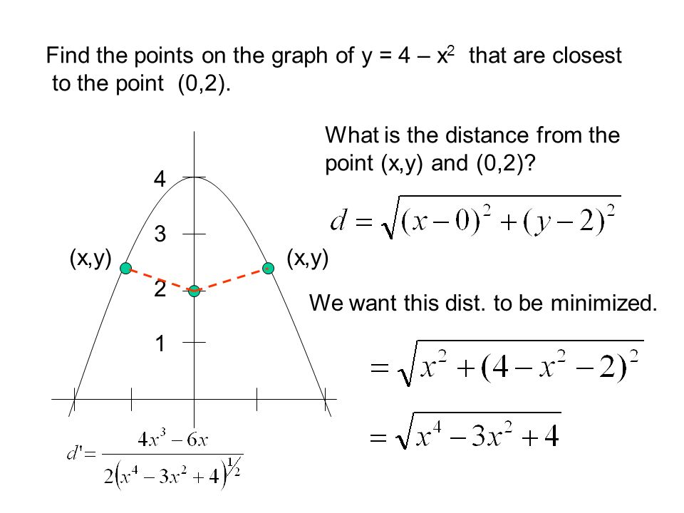 Find the points on the graph of y = 4 – x2 that are closest