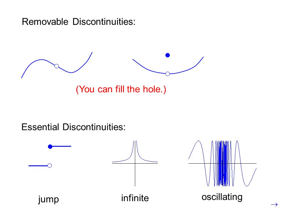 Removable Discontinuities: