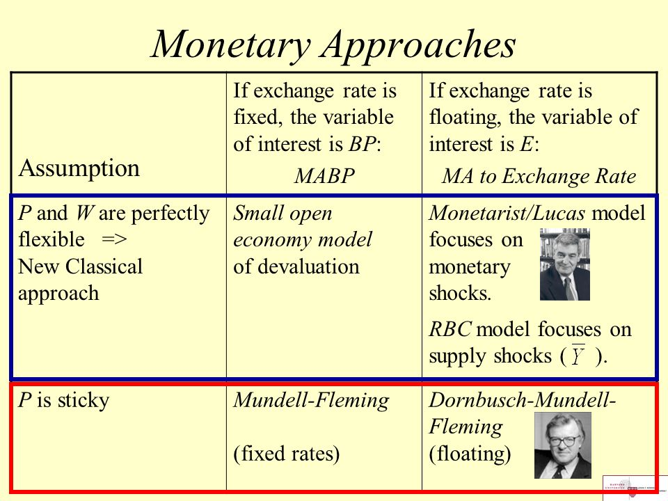 monetary model of exchange rate Estimates provide considerable support for the flexible price monetary model on the  exchange rates a monetary phenomena3 as a result, various models of.
