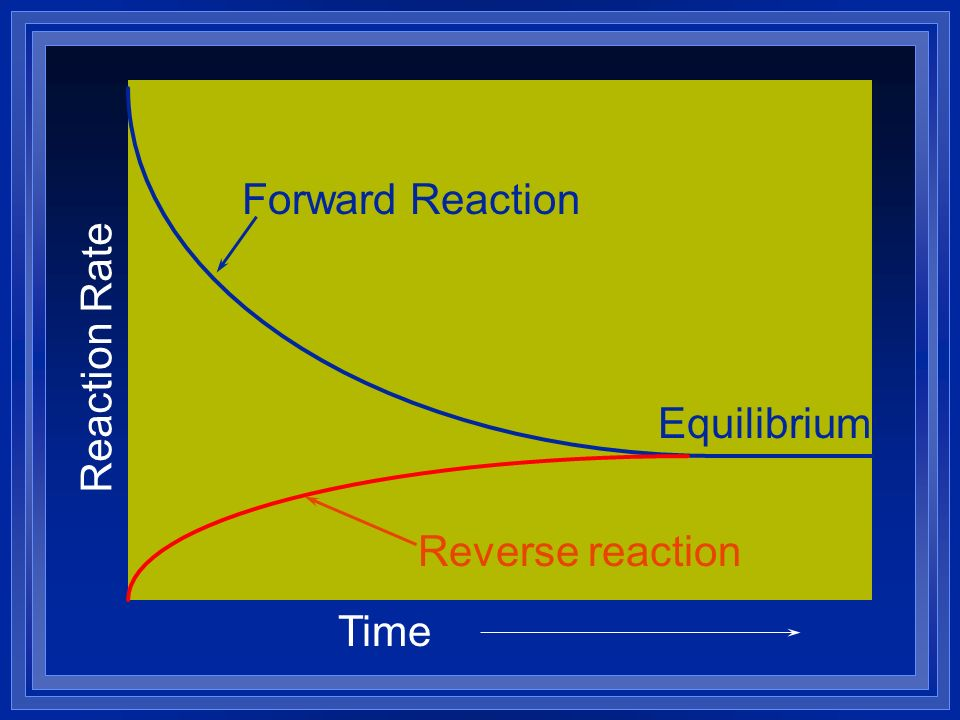 Forward Reaction Reaction Rate Equilibrium Reverse reaction Time