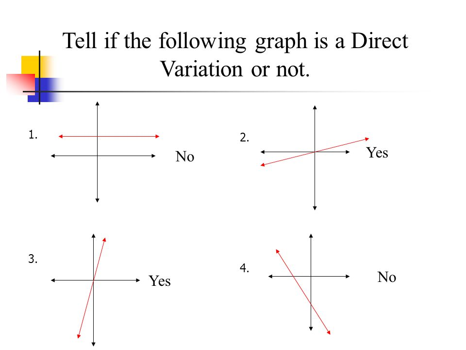 Tell if the following graph is a Direct Variation or not.