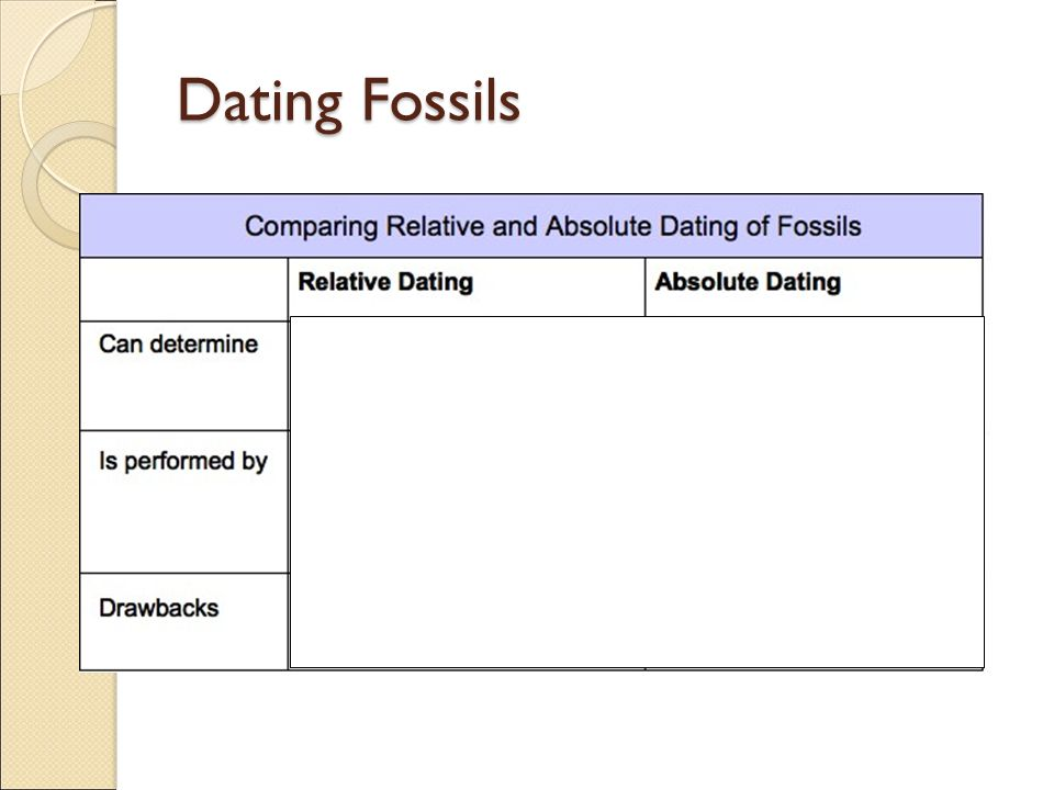 dating fossils Tive techniques for the analysis of human material new technical developments, particularly in u-series and elec- tron spin resonance (esr), now allow the virtually non- destructive analysis of human remains the dating methods that can be used for dating fossil bones and teeth consist of radiocarbon, u-series, esr, and.