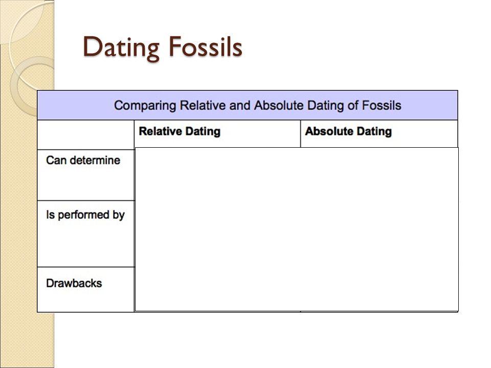 Dating of fossils evolution