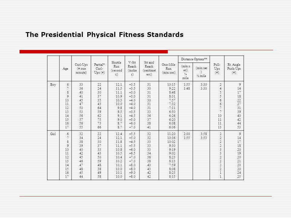 The Presidential Physical Fitness Standards