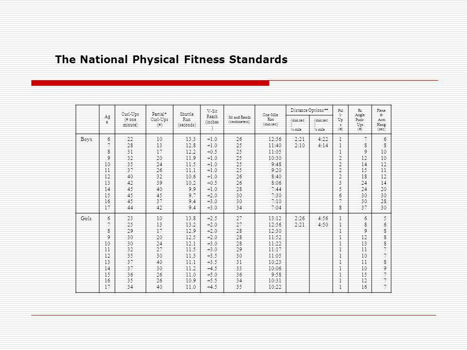 The National Physical Fitness Standards