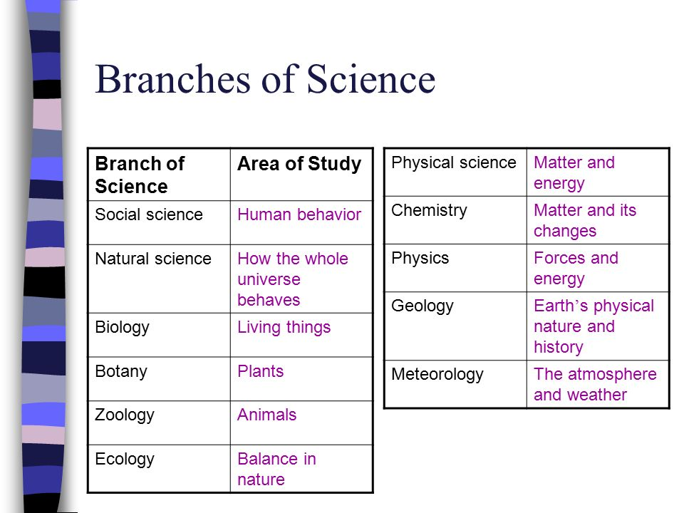 Is Human Biology A Natural Science Or Physical Science