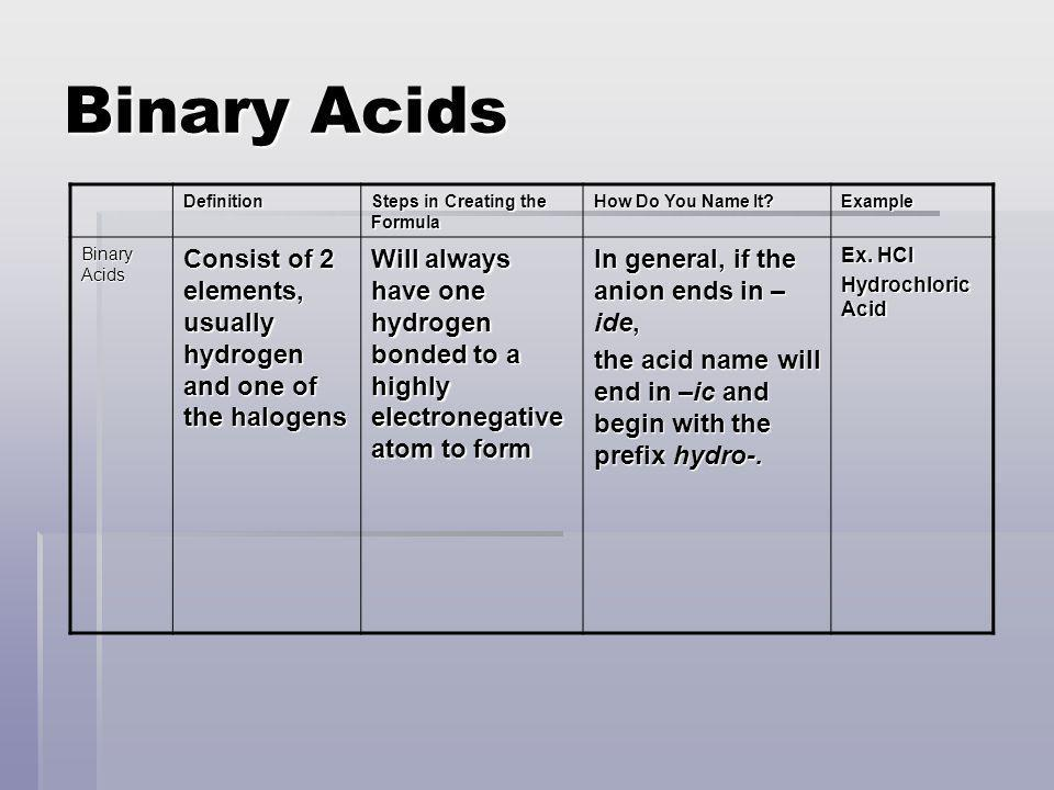 Binary Acids Definition. Steps in Creating the Formula. How Do You Name It Example. Binary Acids.