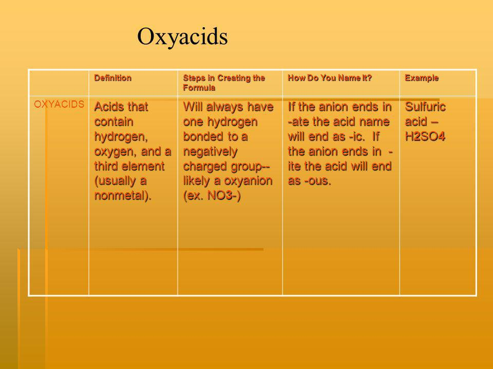 Oxyacids Definition. Steps in Creating the Formula. How Do You Name It Example. OXYACIDS.