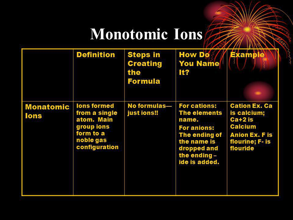Monotomic Ions Definition Steps in Creating the Formula