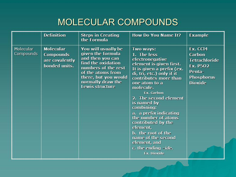 MOLECULAR COMPOUNDS Definition Steps in Creating the Formula