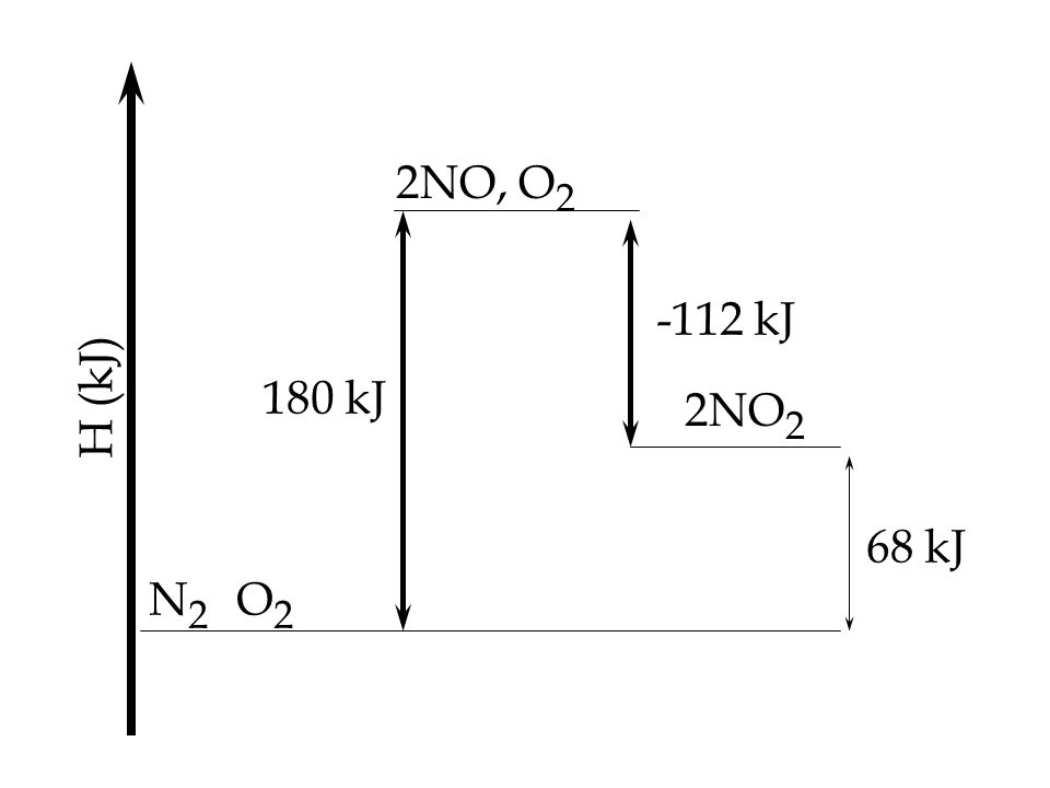 2NO, O2 -112 kJ H (kJ) 180 kJ 2NO2 68 kJ N2 O2