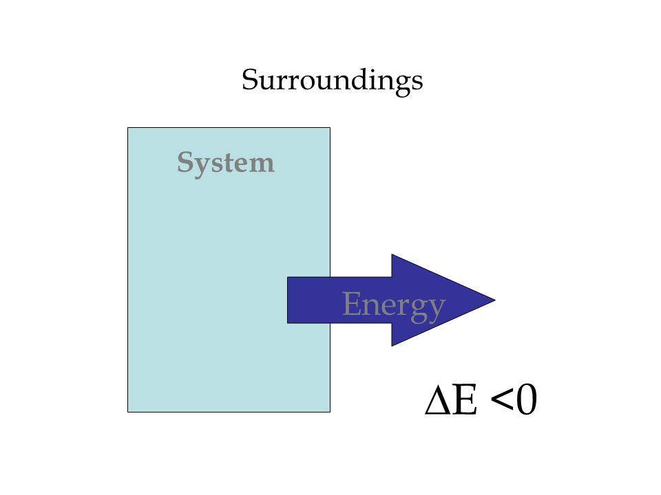 Surroundings System Energy DE <0
