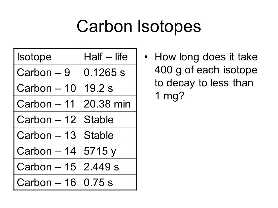 Carbon Isotopes Isotope Half – life Carbon – 9 0.1265 s Carbon – 10