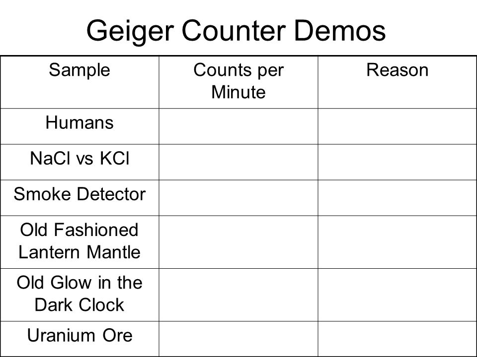 Geiger Counter Demos Sample Counts per Minute Reason Humans