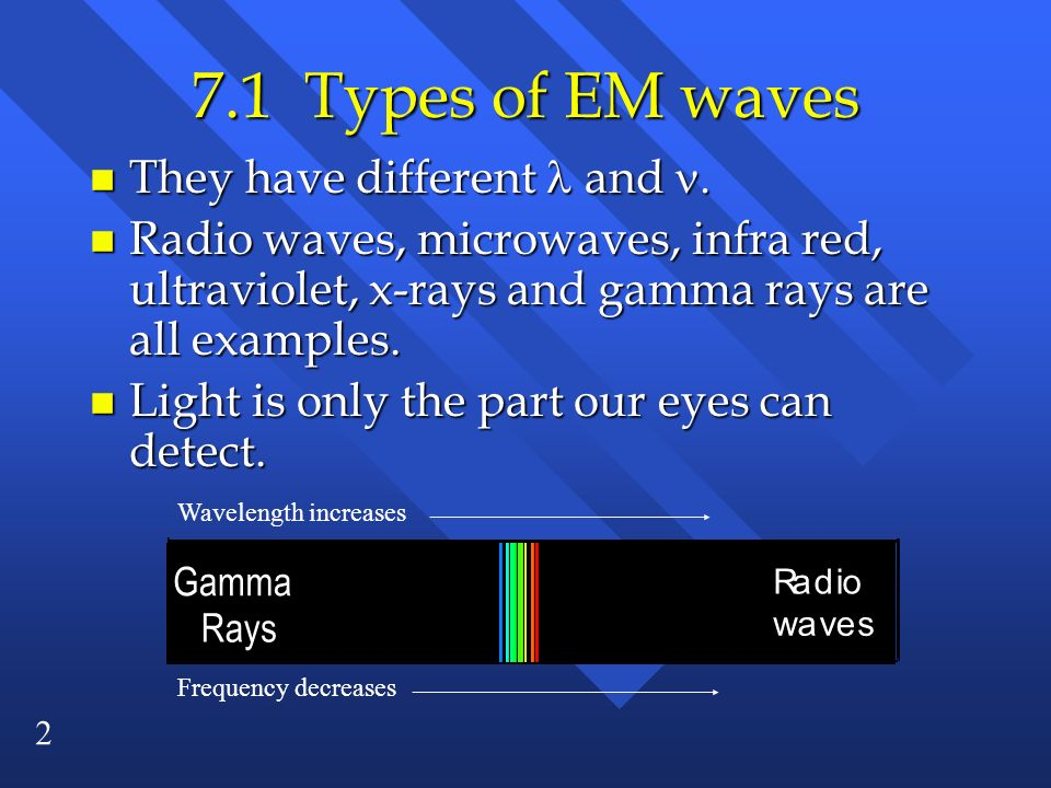 7.1 Types of EM waves They have different  and 