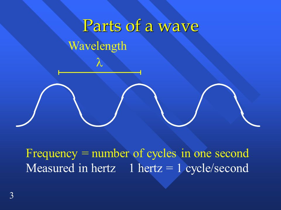 Parts of a wave Wavelength l