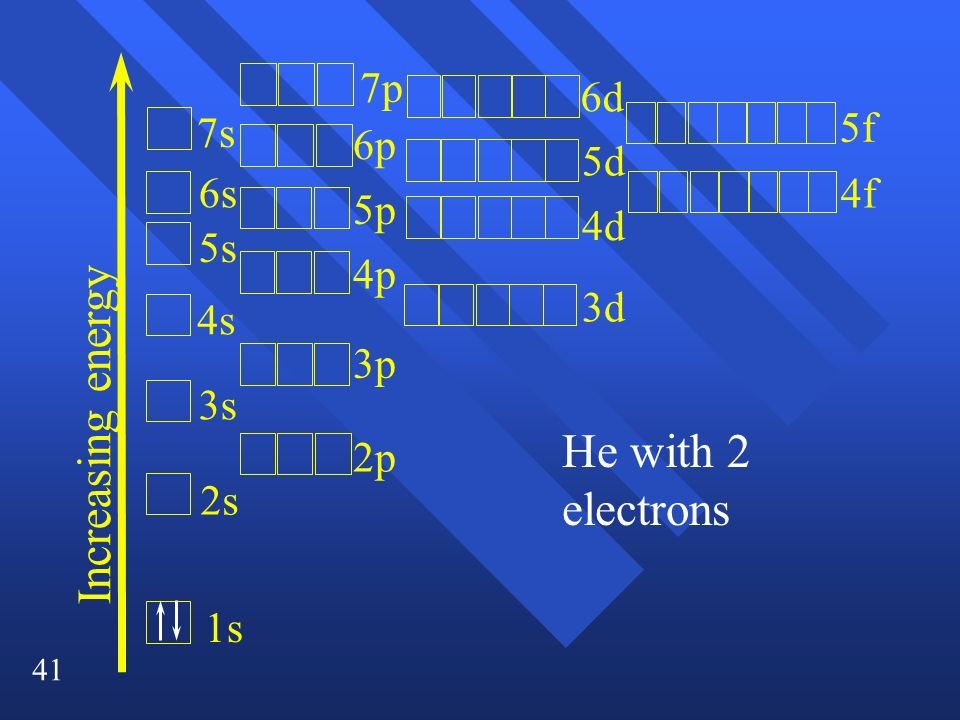 Increasing energy He with 2 electrons 1s 2s 3s 4s 5s 6s 7s 2p 3p 4p 5p