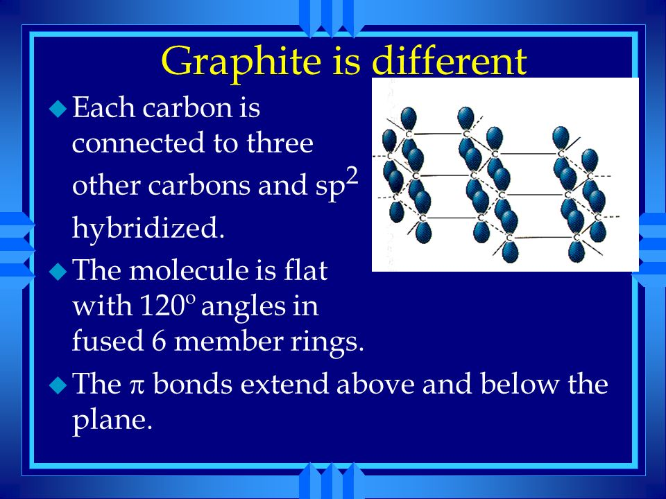 Graphite is different Each carbon is connected to three