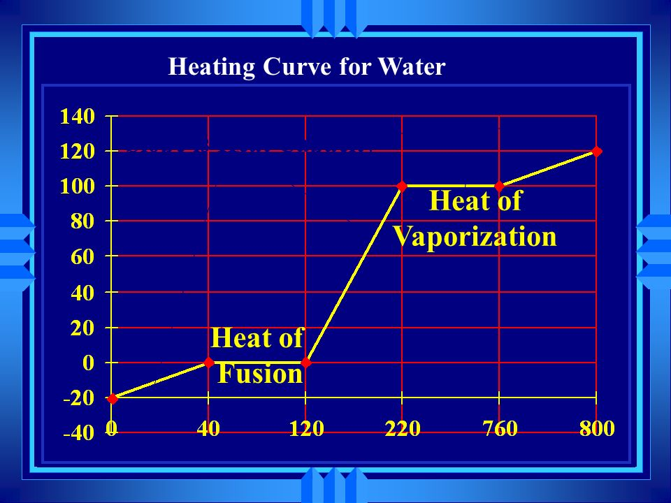 Heat of Vaporization Heat of Fusion