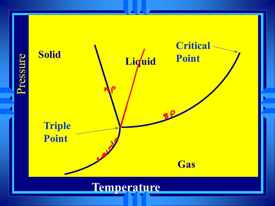 Solid Liquid Gas Critical Point Pressure Triple Point Temperature