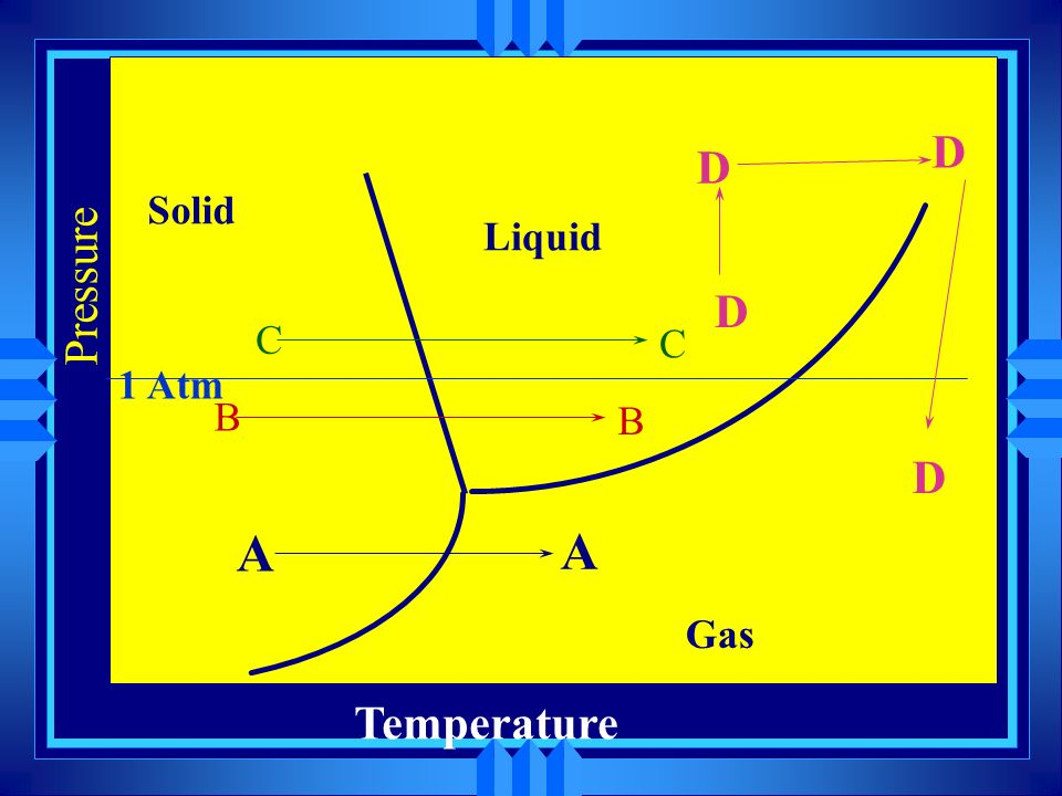 Solid Liquid Gas D D Pressure D C 1 Atm B D A Temperature