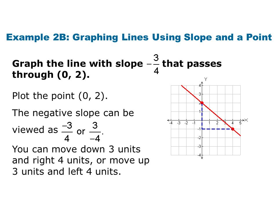 Example 2B: Graphing Lines Using Slope and a Point