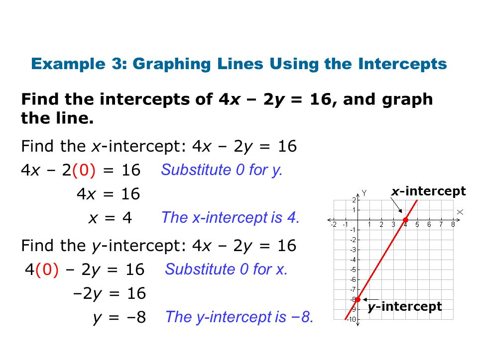 Example 3: Graphing Lines Using the Intercepts