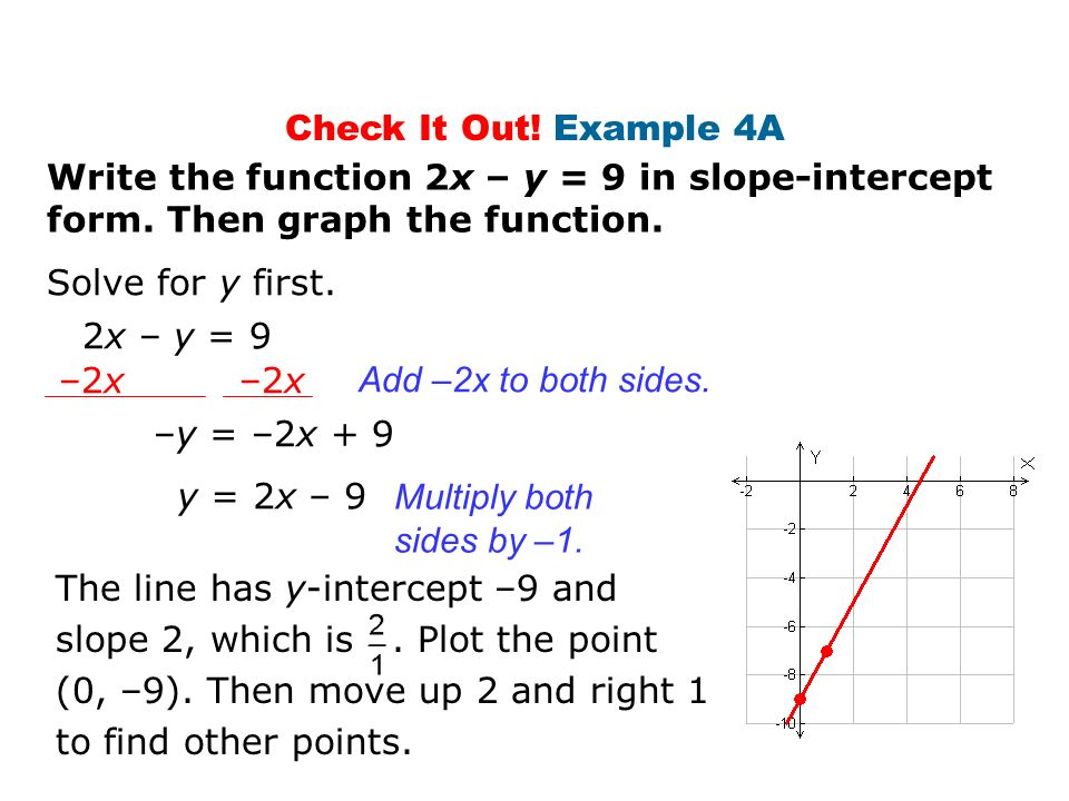 Check It Out! Example 4A Write the function 2x – y = 9 in slope-intercept form. Then graph the function.