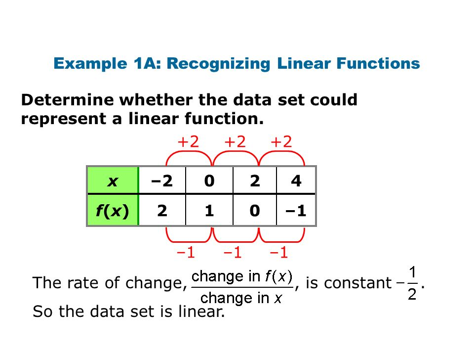 Example 1A: Recognizing Linear Functions