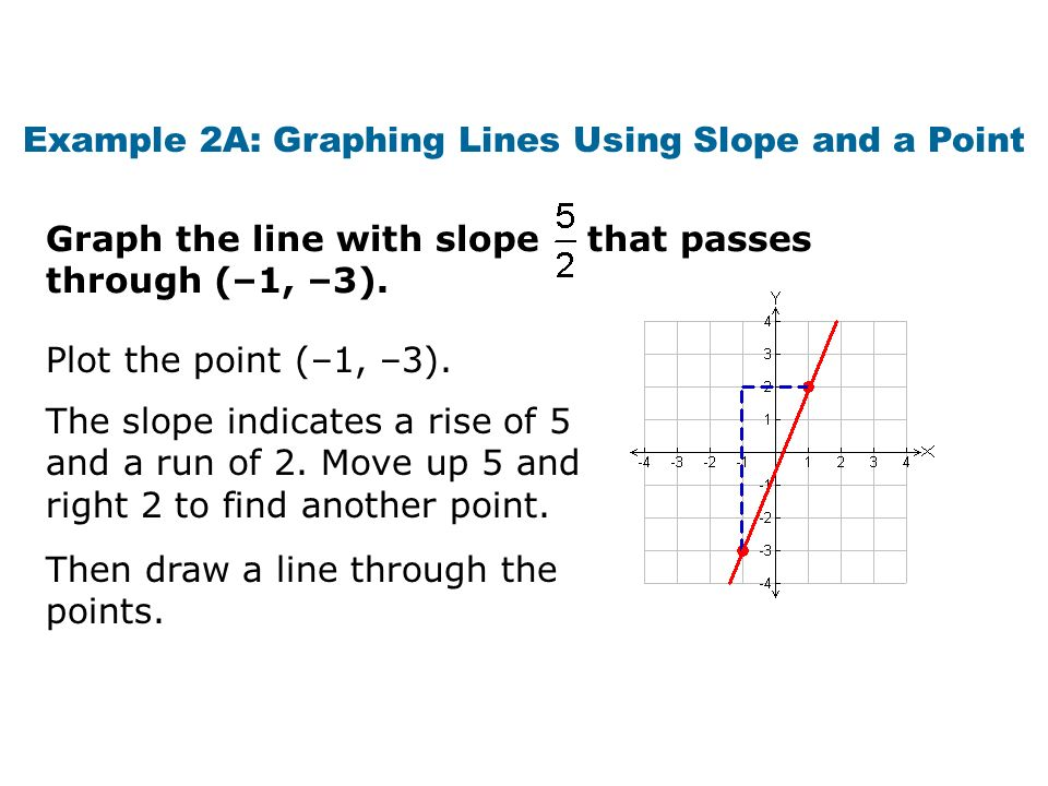 Dda Line Drawing Algorithm In Qt Creator : Drawing lines by plotting points coordinate system and