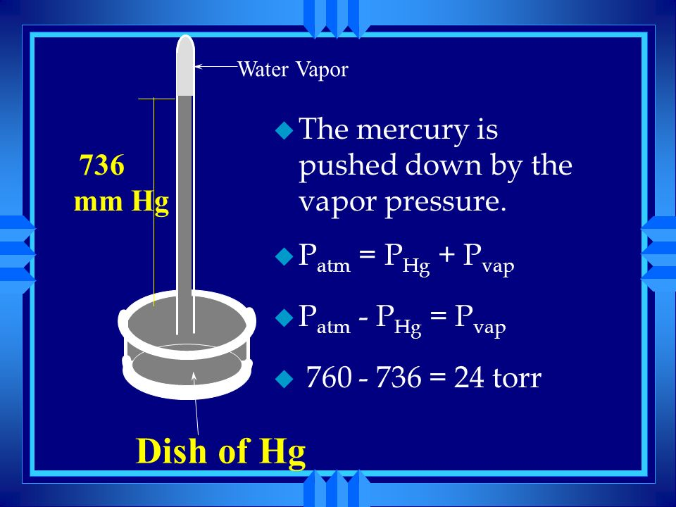Dish of Hg The mercury is pushed down by the vapor pressure.
