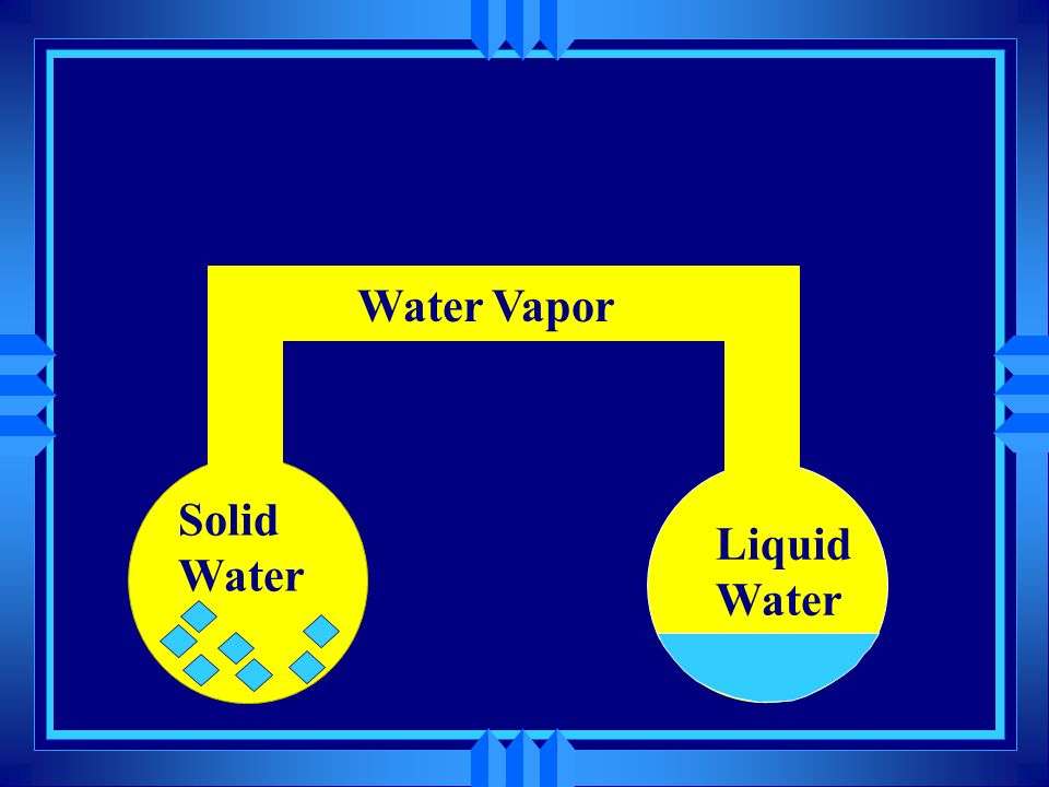 Solid Water Liquid Water Water Vapor Vapor