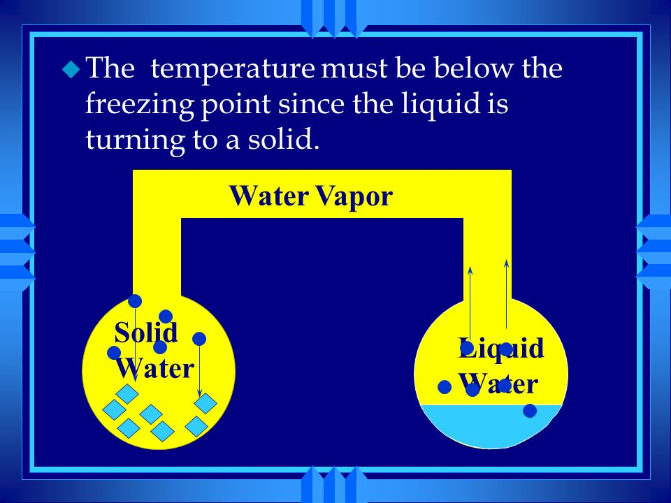 The temperature must be below the freezing point since the liquid is turning to a solid.