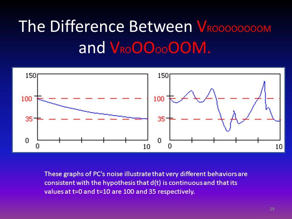 The Difference Between VROOOOOOOOM and VROOOOOOOM.