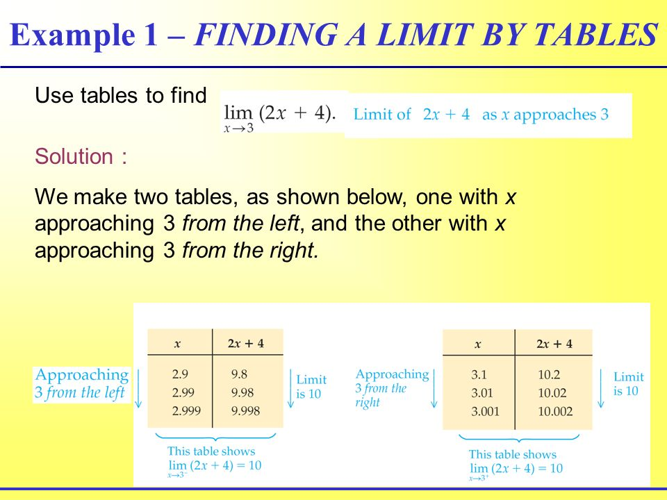 Example 1 – FINDING A LIMIT BY TABLES