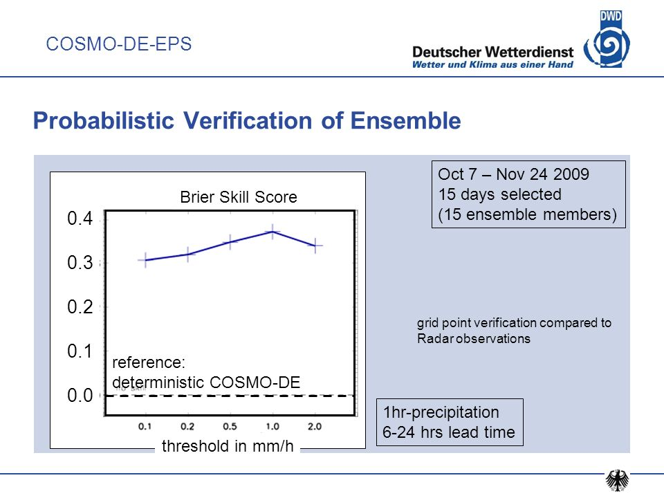 Probabilistic Verification of Ensemble