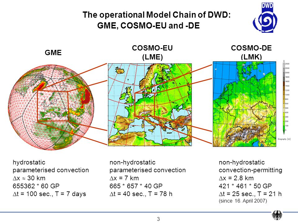 The operational Model Chain of DWD: GME, COSMO-EU and -DE