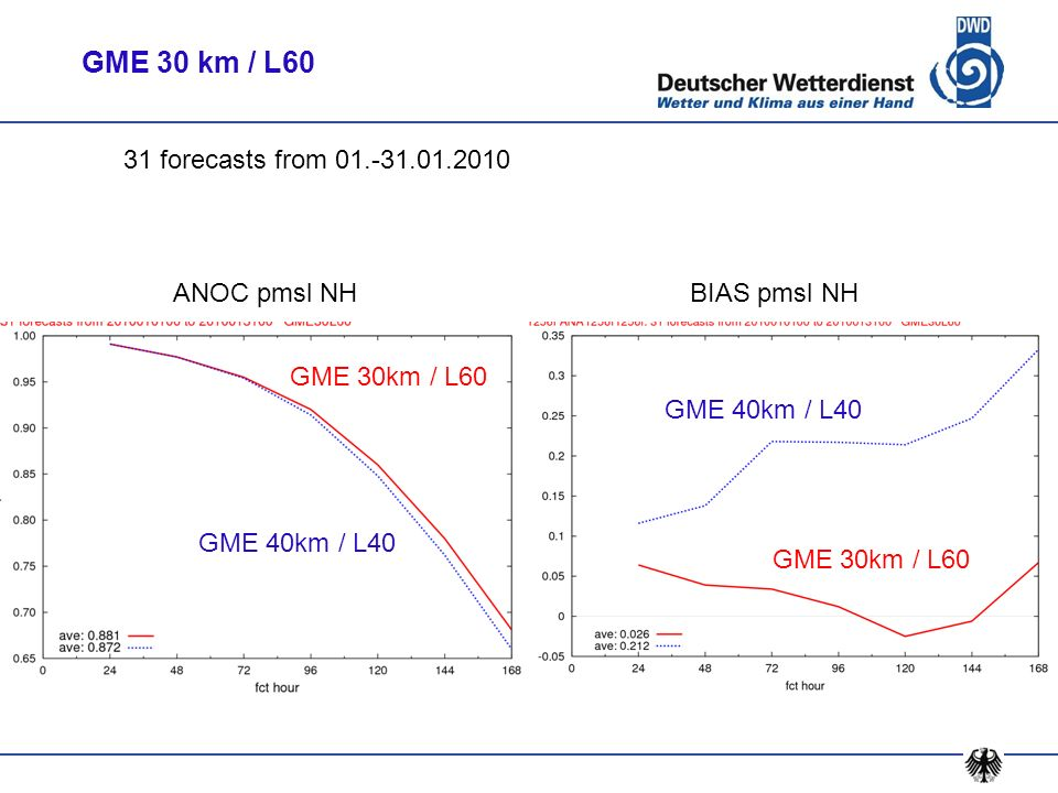 GME 30 km / L60 31 forecasts from 01.-31.01.2010 ANOC pmsl NH