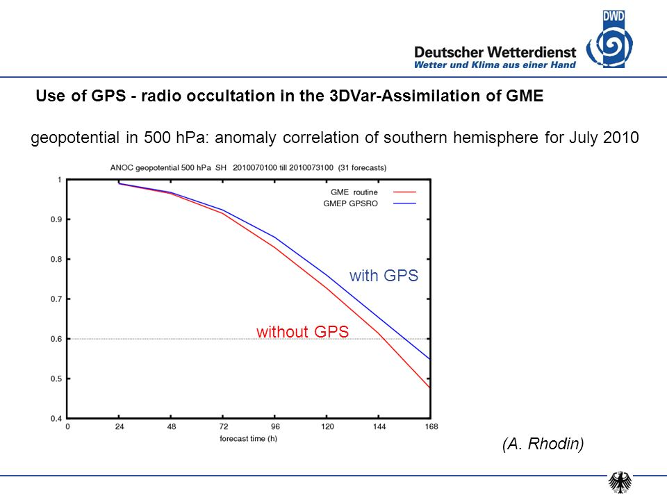 Use of GPS - radio occultation in the 3DVar-Assimilation of GME