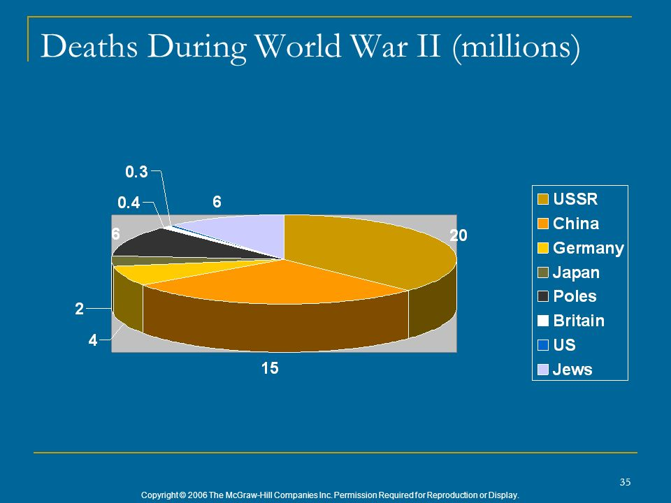 Deaths During World War II (millions)