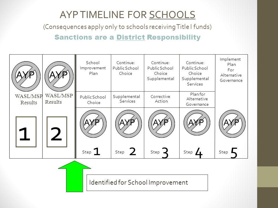 1 2 1 2 3 4 5 AYP TIMELINE FOR SCHOOLS AYP AYP AYP AYP AYP AYP AYP