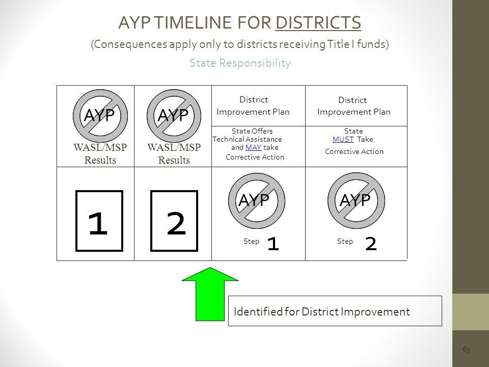 1 2 1 2 AYP TIMELINE FOR DISTRICTS AYP AYP AYP AYP