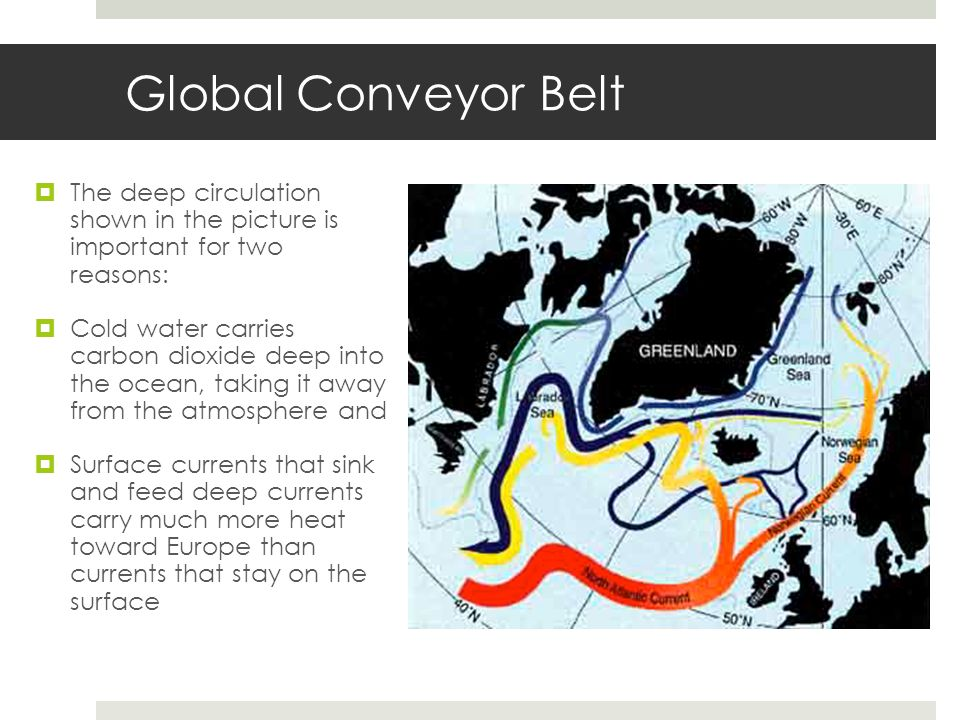 Global Conveyor Belt The deep circulation shown in the picture is important for two reasons:
