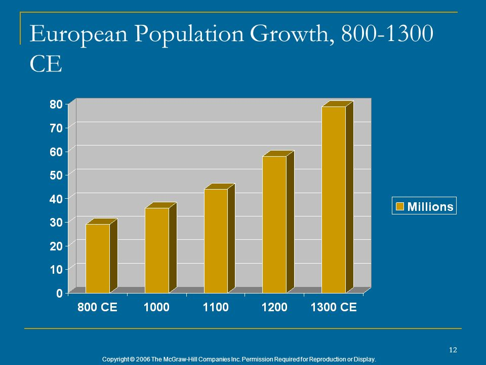European Population Growth, 800-1300 CE