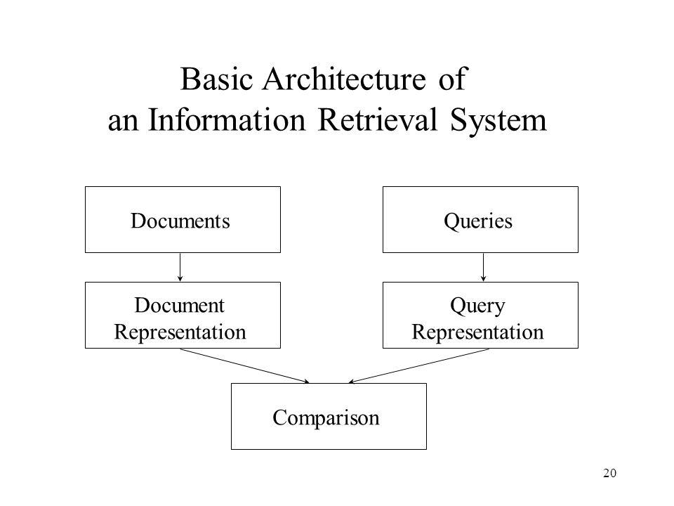 an Information Retrieval System